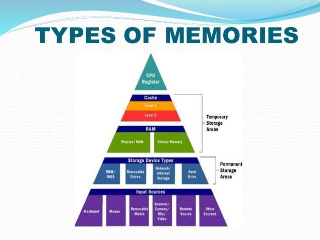 انواع حافظه های کامپیوتر